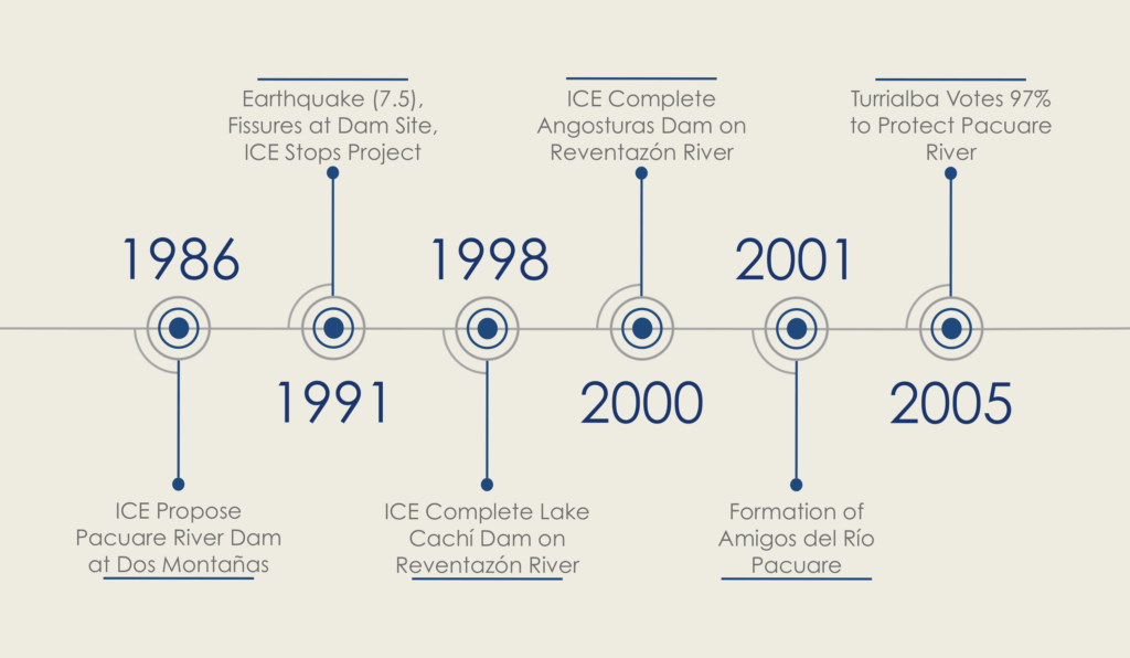 Costa Rica Hydrolectric Dam Threat TImeline 1996 to 2005