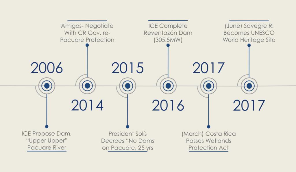 Costa Rica Dam Threat timeline 2006 to 2017